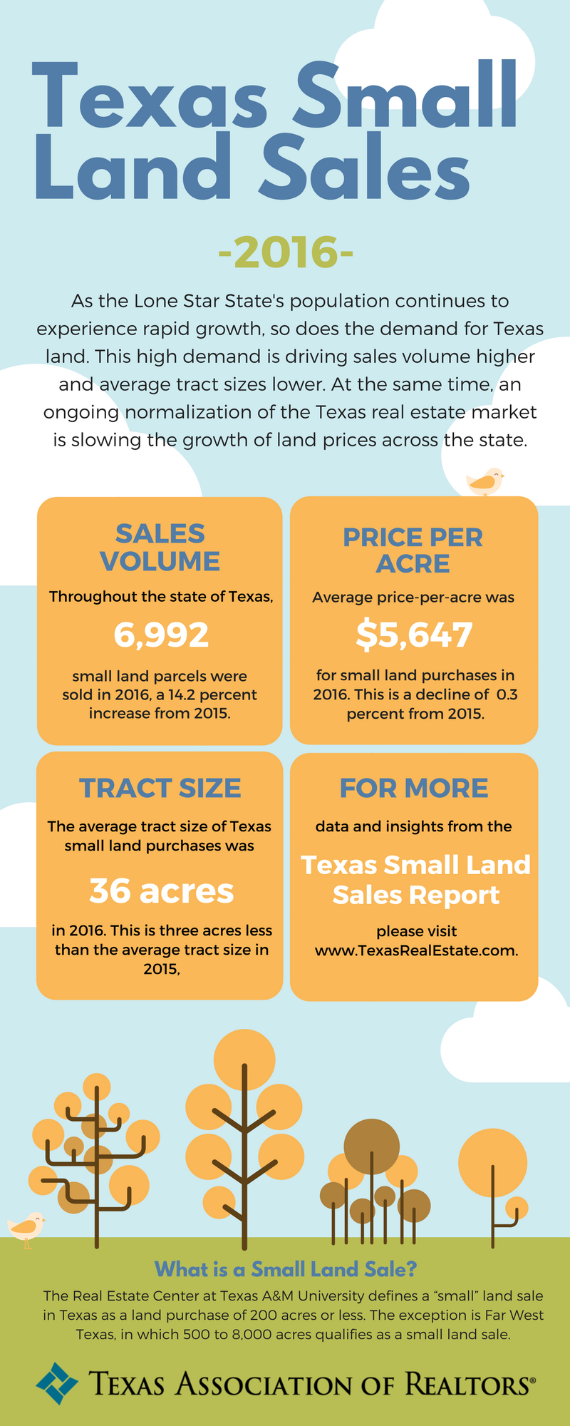 Infographic with data from the 2017 Texas Small Land Sales report