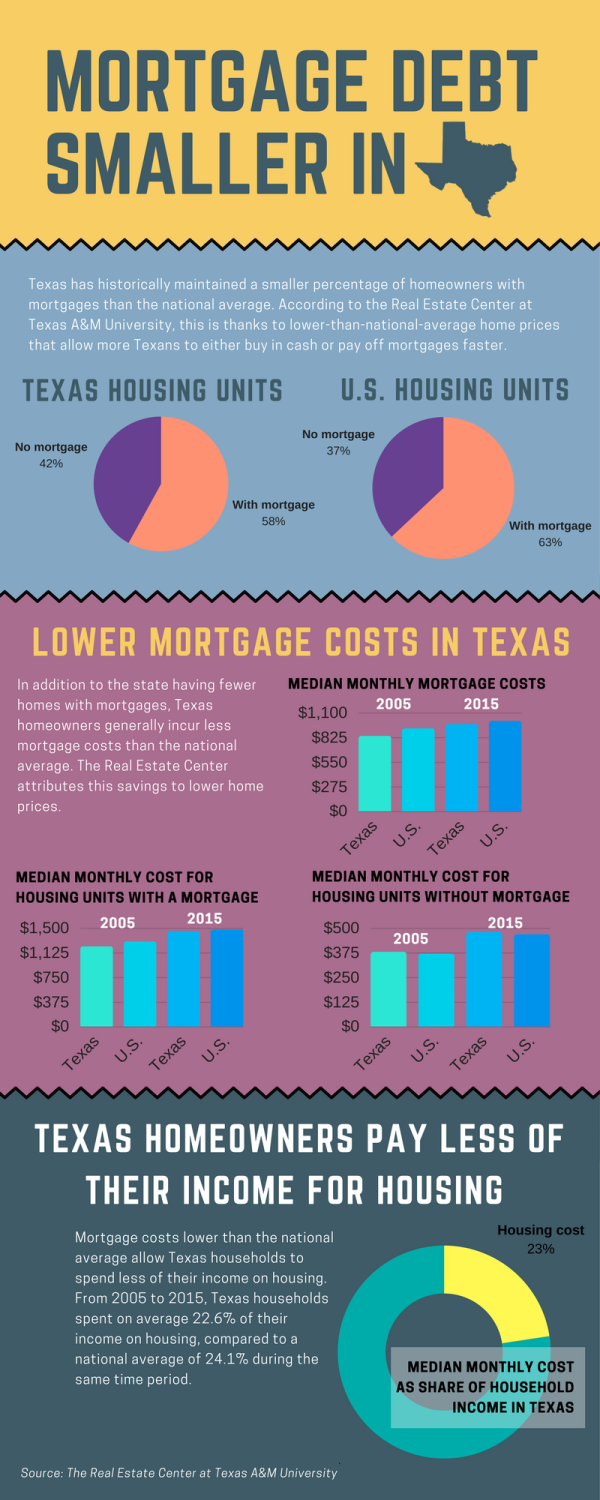 Infographic about mortgage debt in Texas compared to U.S.