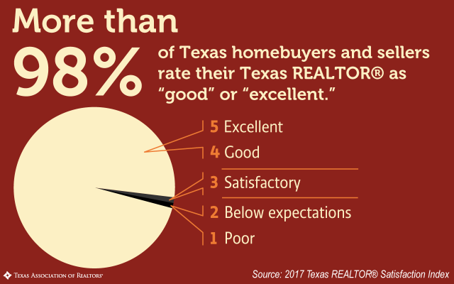 More than 98% of Texas homebuyers and sellers rate their experience with a Texas Realtor as good or excellent